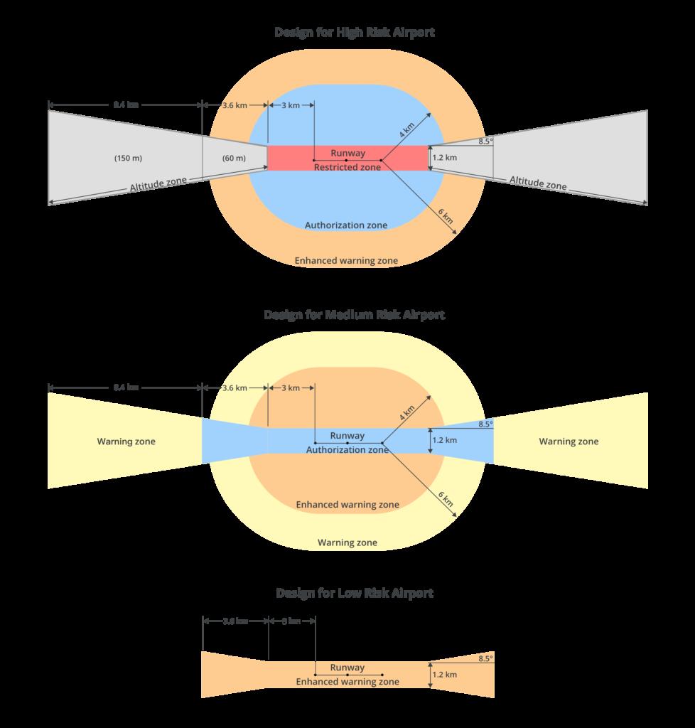 Konstrukcja strefy GEO dla lotnisk - analiza ryzyka - GEOfence